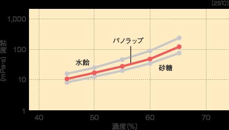 パノラップ_基本物性_粘度曲線