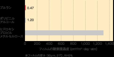 プルラン_特性_各種フィルムの酸素透過度