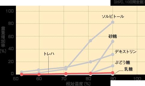 トレハ_基本物性_吸湿曲線