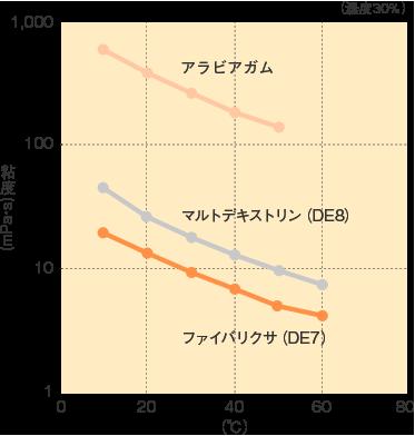 ファイバリクサ_特性_各温度における粘度