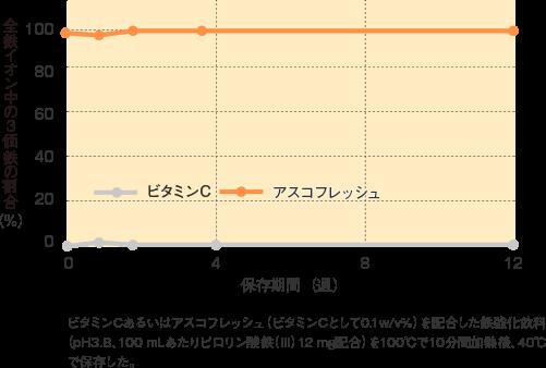 アスコフレッシュ_特性_鉄強化飲料中の3価鉄の割合(40℃、12週間)