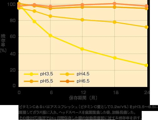 アスコフレッシュ_特性_アスコフレッシュ安定性(25℃、24ヶ月)