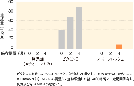 アスコフレッシュ_特性_メチオナール生成量(40℃、1ヶ月)