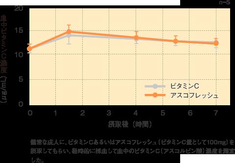 アスコフレッシュ_特性_血中ビタミンC濃度の経時変化