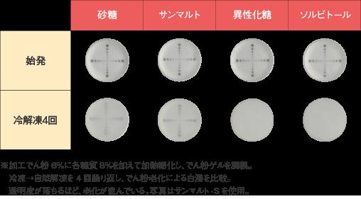 サンマルト_特性_でん粉の老化抑制