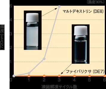 ファイバリクサ_特性_凍結解凍サイクルと濁度