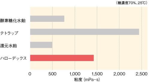 ハローデックス_基本物性_粘度の比較