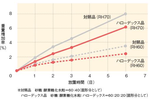 ハローデックス_機能特性_キャンディの吸湿曲線
