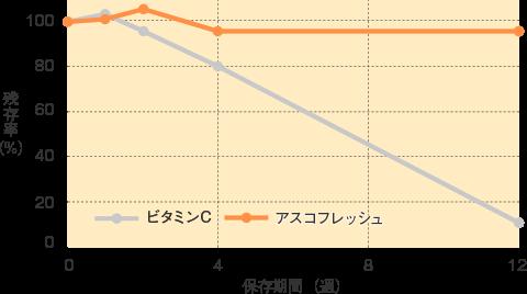 アスコフレッシュ_特性_鉄強化飲料中のビタミンCおよびアスコフレッシュ安定性(40℃、12週間)