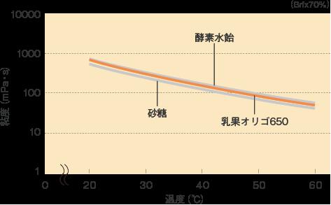 乳果オリゴ_特性_粘度曲線