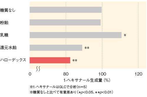 ハローデックス_機能特性_臭気成分生成量の比較