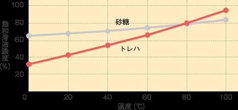 トレハ_基本物性_各温度での飽和水溶液濃度