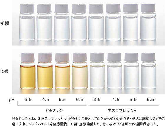 アスコフレッシュ_特性_水溶液の着色性(25℃)
