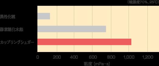 カップリングシュガー_基本物性_粘度の比較