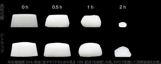 テトラップ_機能特性_凍結した糖質水溶液の溶解速度比較