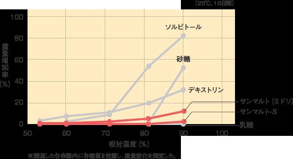 サンマルト_特性_吸湿曲線