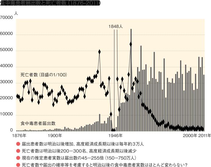 食中毒患者届出数と死亡者数(1876-2011)