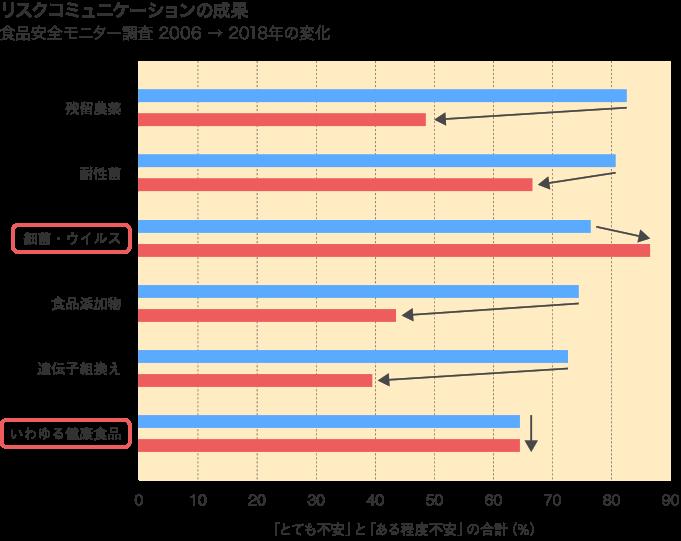 リスクコミュニケーションの成果 食品安全モニター調査 2006 → 2018年の変化