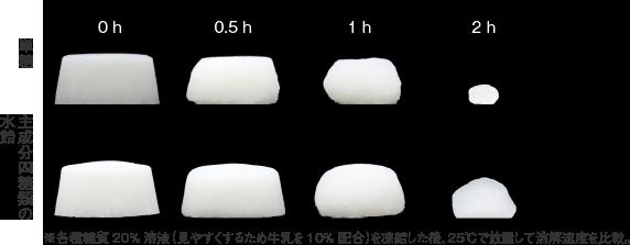 凍結した糖質水溶液の溶解速度比較