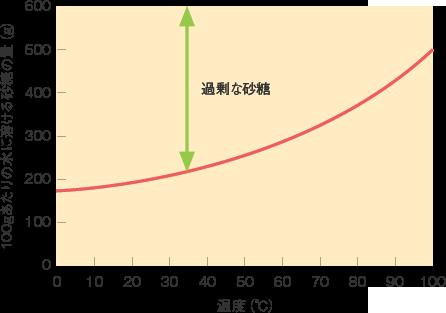 砂糖の溶解度曲線