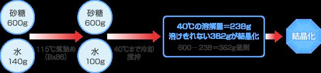 砂糖の溶解 結晶化