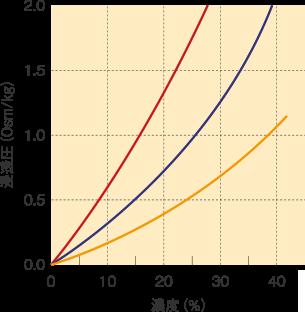 糖の大きさ(分子量)と浸透圧