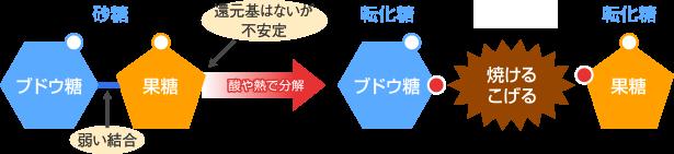 代表的な二糖類のメイラード反応
